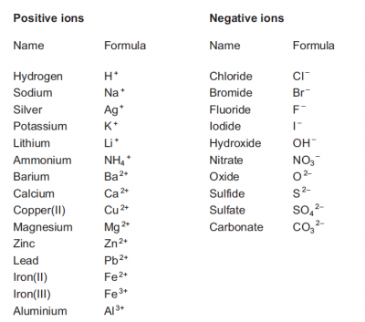 Periodic table data sheet gcse aqa periodic diagrams science pdf unofficial scheme aqa biology june 2017 28 pages gcse urtaz Choice Image