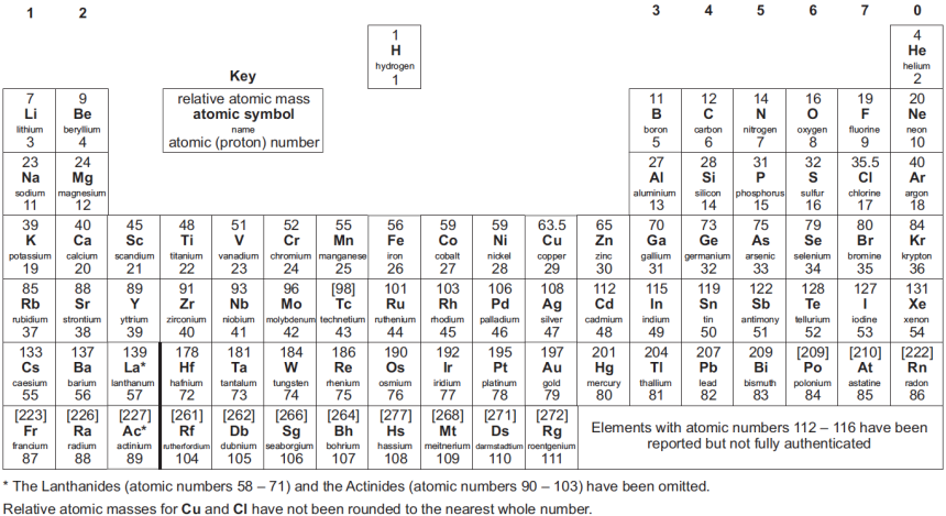 GCSE Periodic Table of the elements