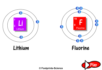 www_footprints-science_co_uk_flash_Ionic_bonding_swf