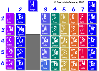www_footprints-science_co_uk_flash_Periodic_table_swf