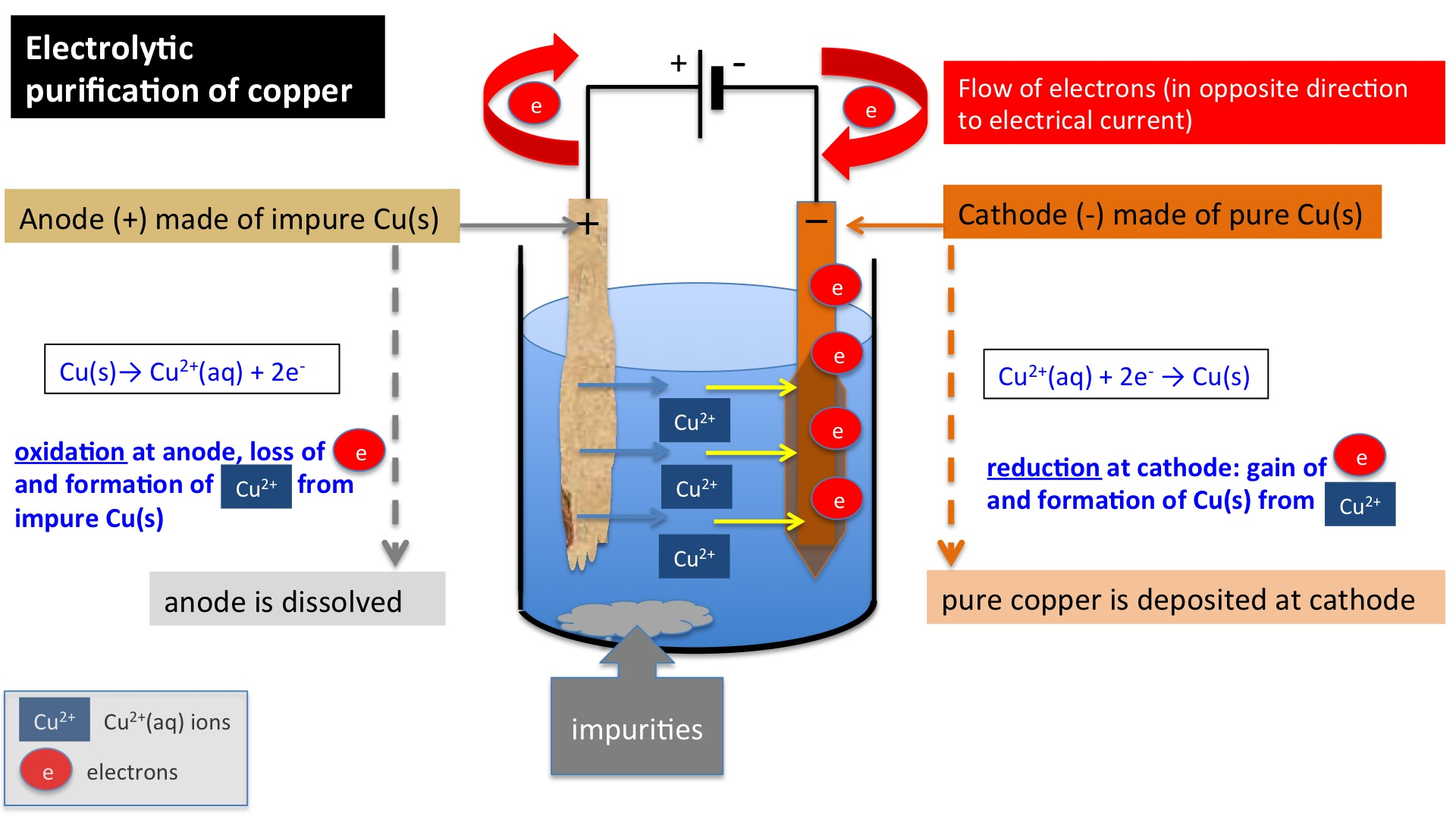 C2 7 Electrolysis | Secondary Science 4 All