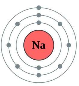 C1.1 Atom 'dot' electron(s) and nucleus diagrams | Secondary ...