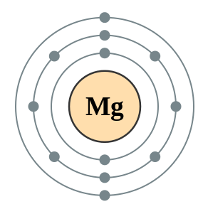 C11 atom dot electrons and nucleus diagrams secondary science magnesium atomic number 12 electrons 282 ccuart Choice Image