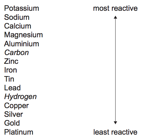 Reactivity series of metals secondary science 4 all filestoreaqaorguksubjectsaqa 4402 4405 4408 w specimen data sheetpdf urtaz Images