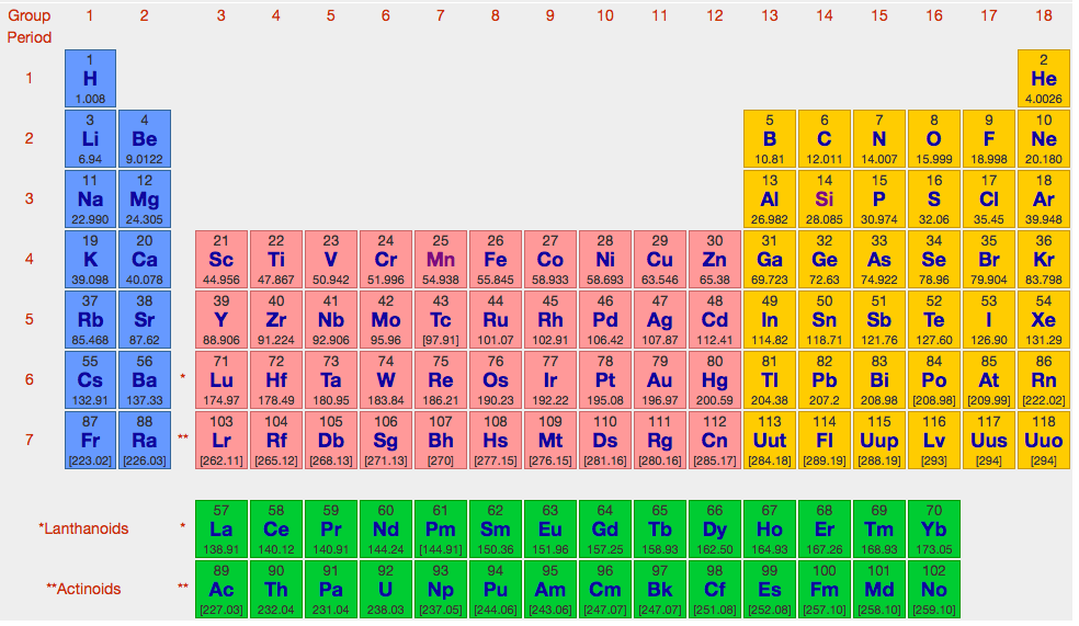 periodic table of elements gcse - Periodic Table Of Elements Ks4