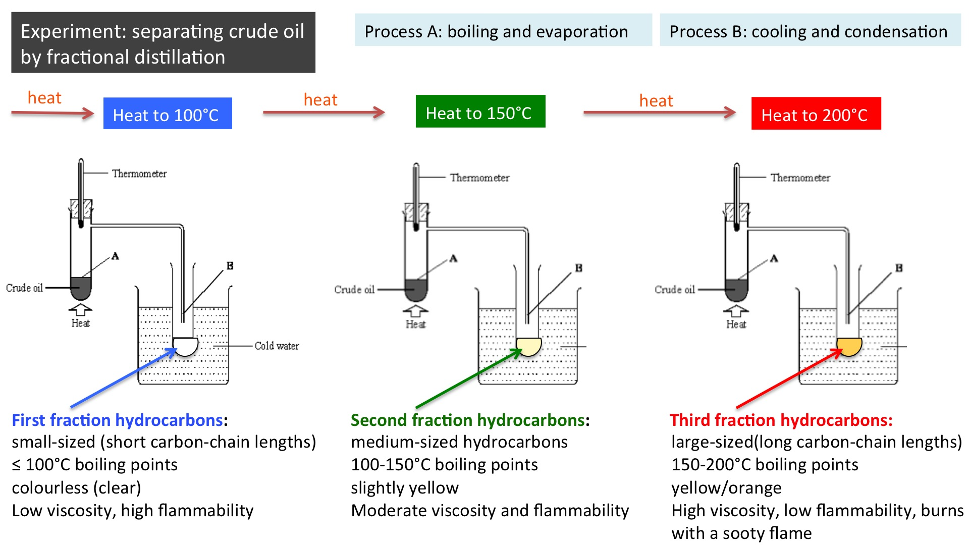 separation of petroleum hydrocarbons Fractionation of monoaromatic petroleum hydrocarbons 593 key factor in determining sorption of n-alkylxylenes into dealuminated mordenite shape selective separation of hydrocarbons can sometimes enable compounds to be separated which are difficult to separate using high efficiency gas chromatography techniques.