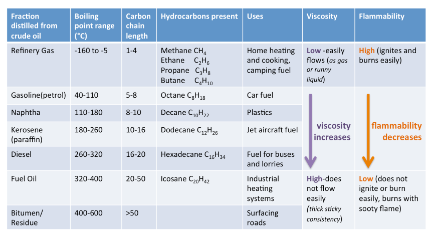 Table of crude oil fractionsv2