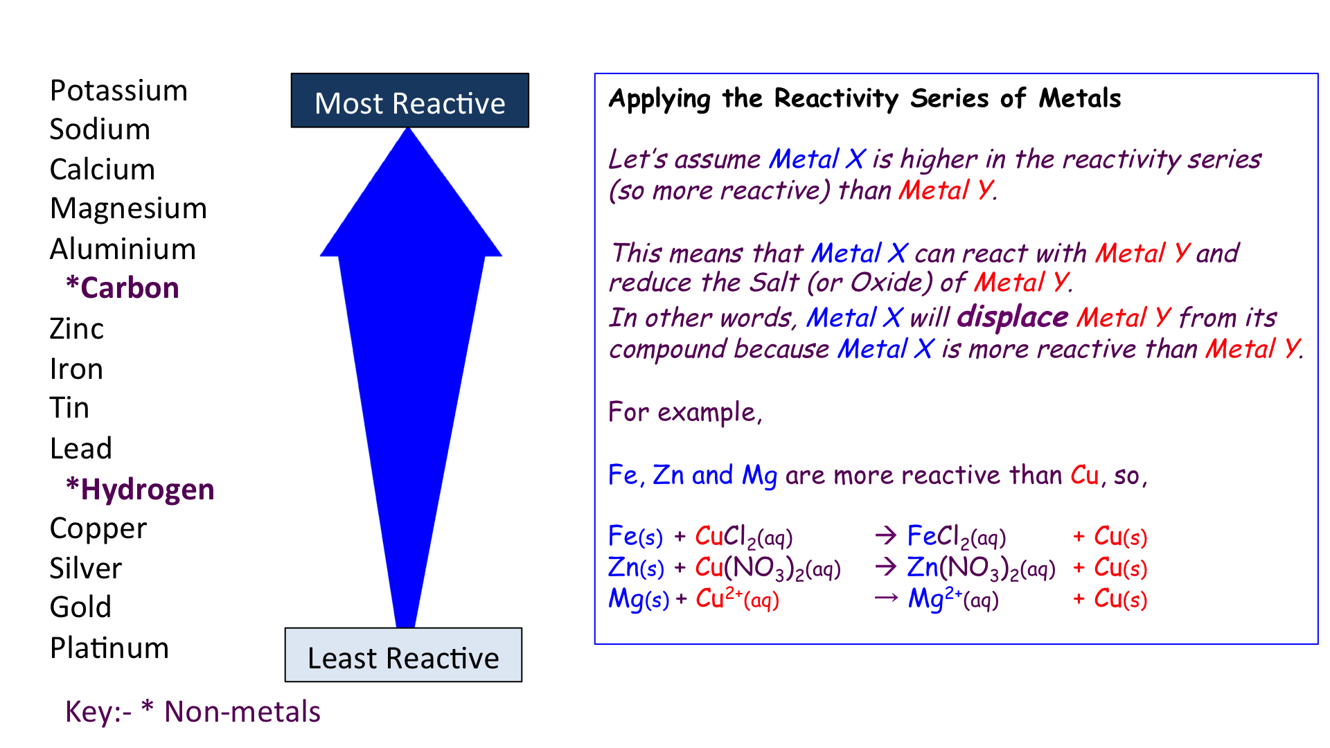 Reactivity series of metals secondary science 4 all reactivity series of metals urtaz Images
