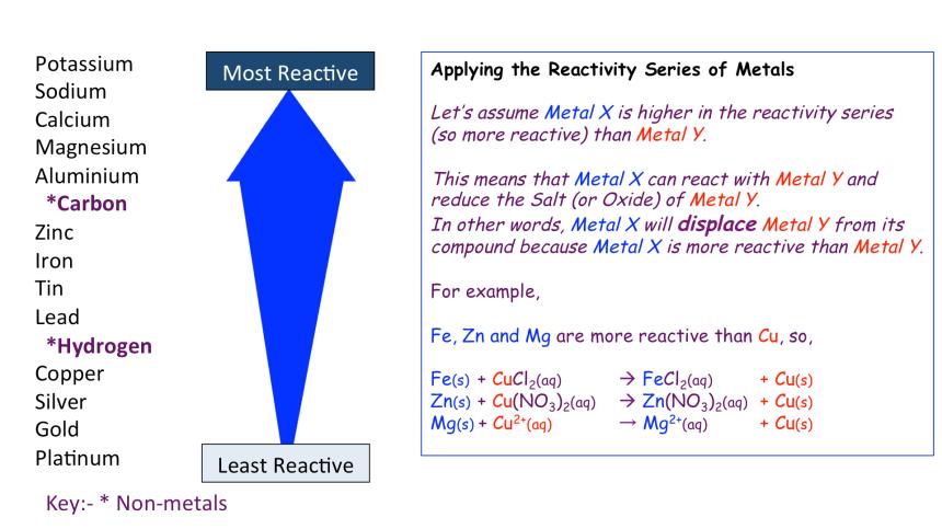 v3Reactivity Series of Metals