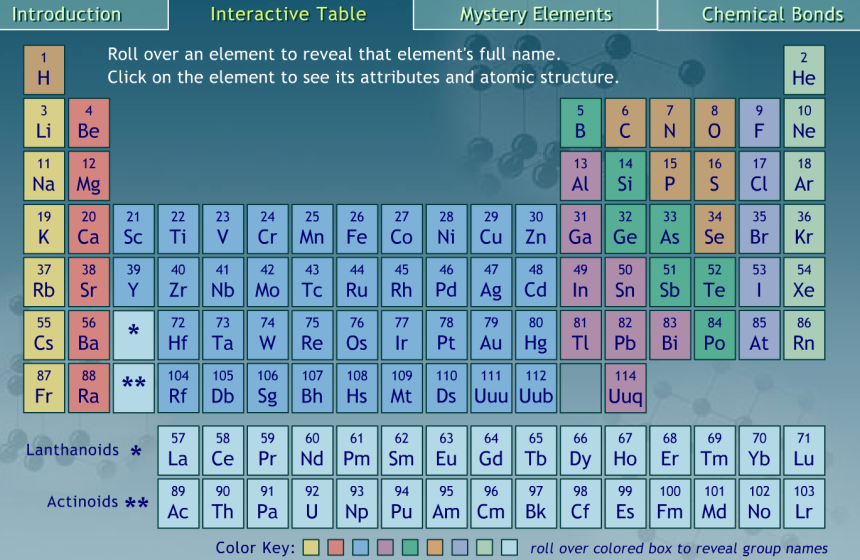 C1 1 The Periodic Table Secondary Science 4 All