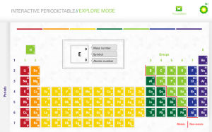 BP Education. Interactive Periodic Table: Explore and Challenge simultation