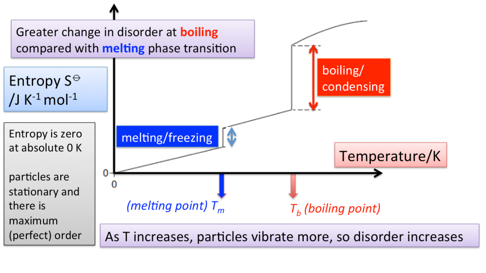 Gibbs free-energy change ΔG and entropy change ΔS ...