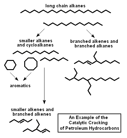 Obtaining useful substances from crude oil (cracking