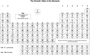 Periodic Table for A level
