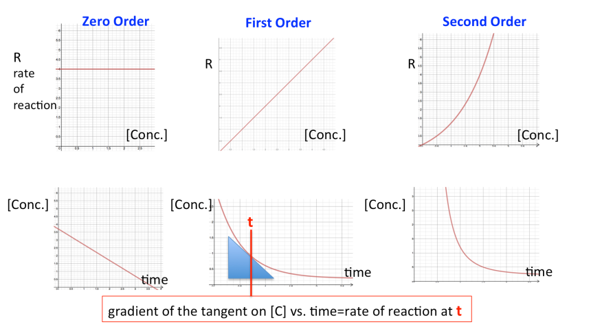 Kinetics A2 rate of reaction concentration time