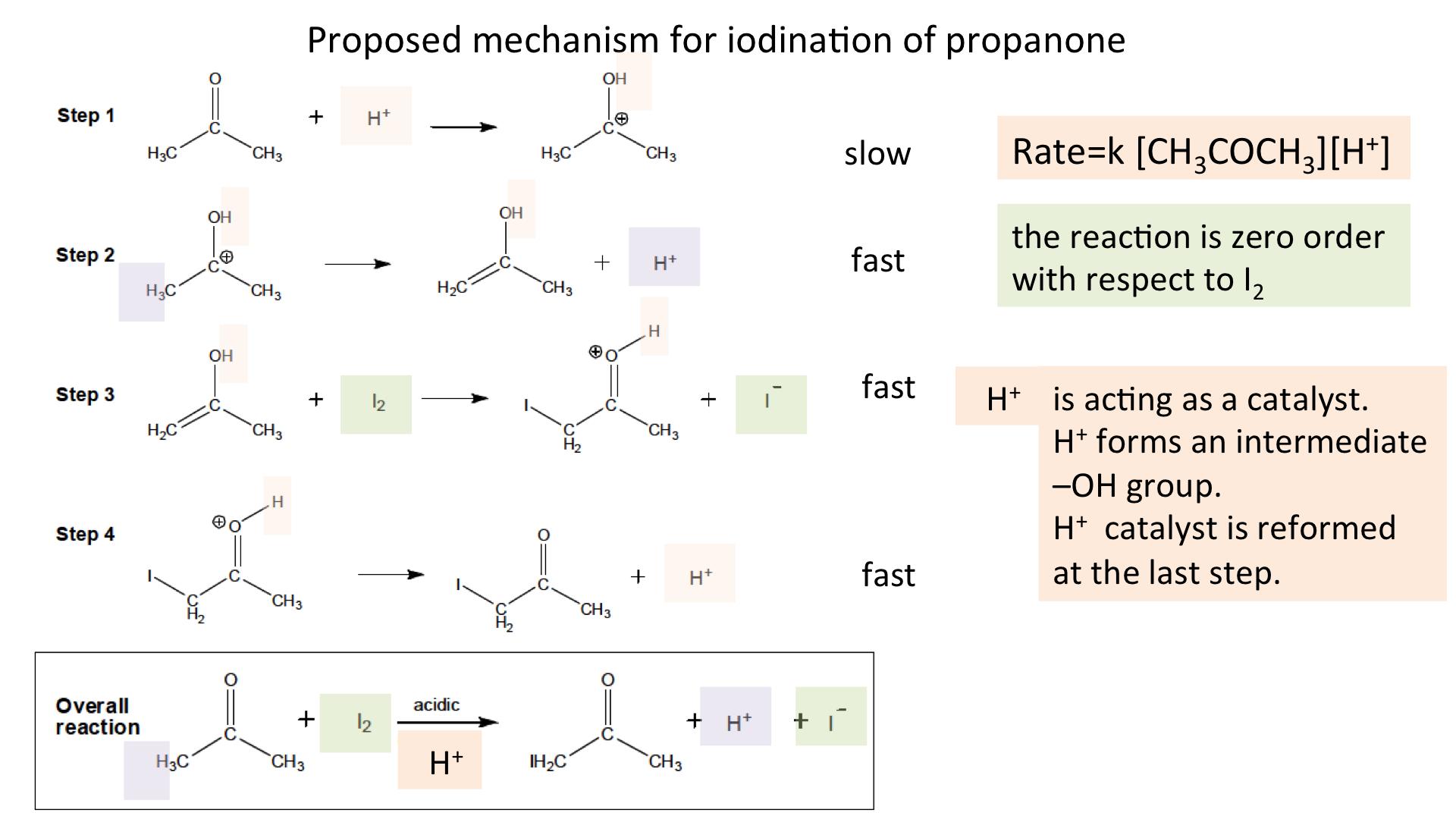 iodine propanone reaction