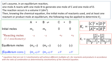 General equilibrium rule for a unity stoichiometry equation