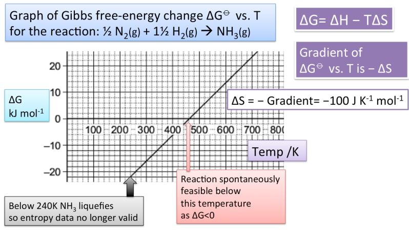 Gibbs free-energy change ΔG and entropy change ΔS