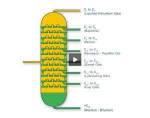 BP Education. Properties of crude oil fractions