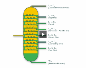 BP Education. Properties of crude oil fractions