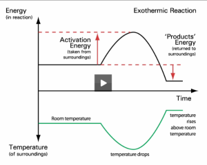 BP Education. Exothermic and endothermic reaction