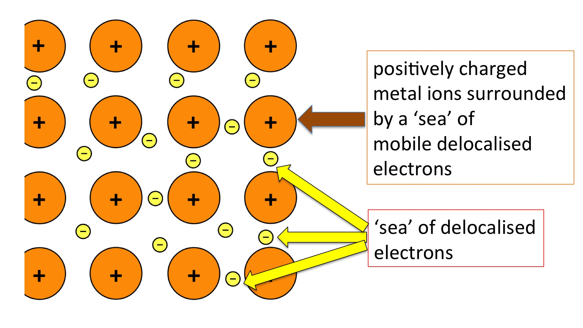 Metallic structure and bonding Secondary Science 4 All