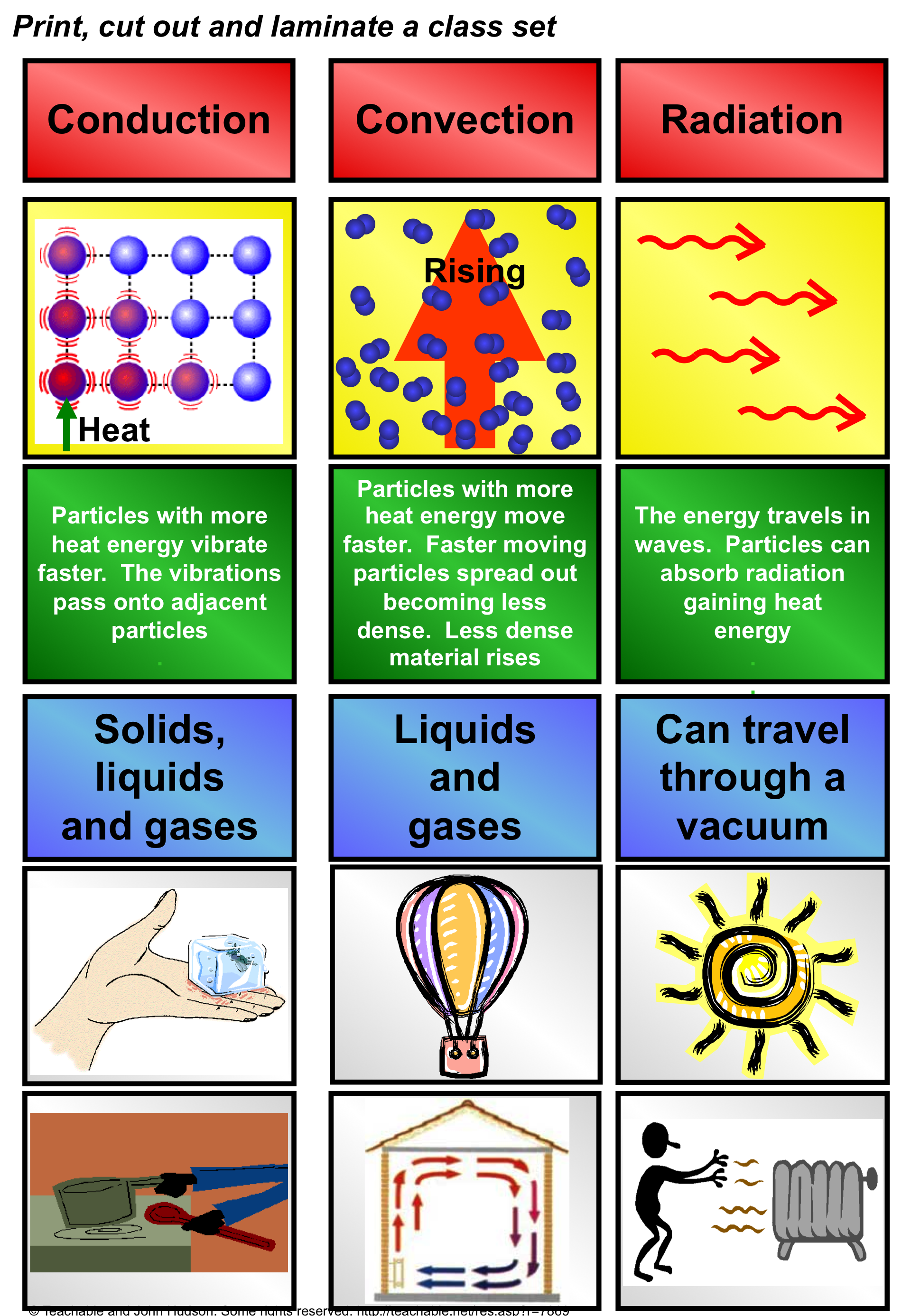 transfer of heat energy | secondary science 4 all