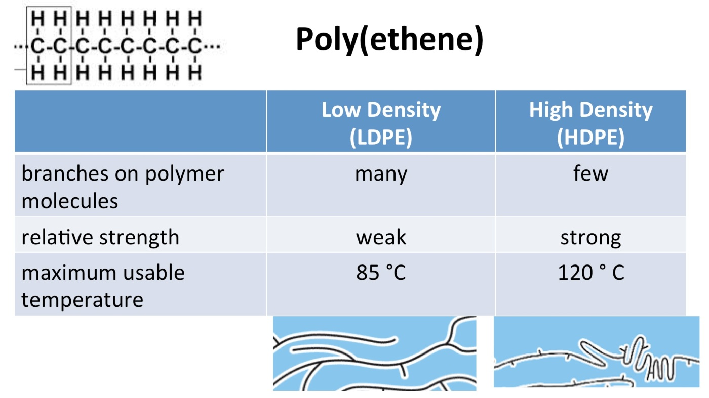 Polymer structure and intermolecular forces | Secondary