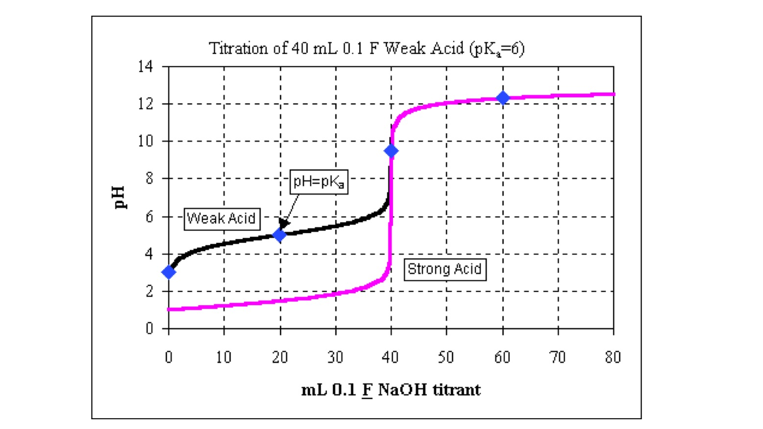 titration of acetic acid Acid–base titration is performed with a bromothymol blue indicator, when it is a strong acid – strong base titration, a phenolphthalein indicator in weak acid.