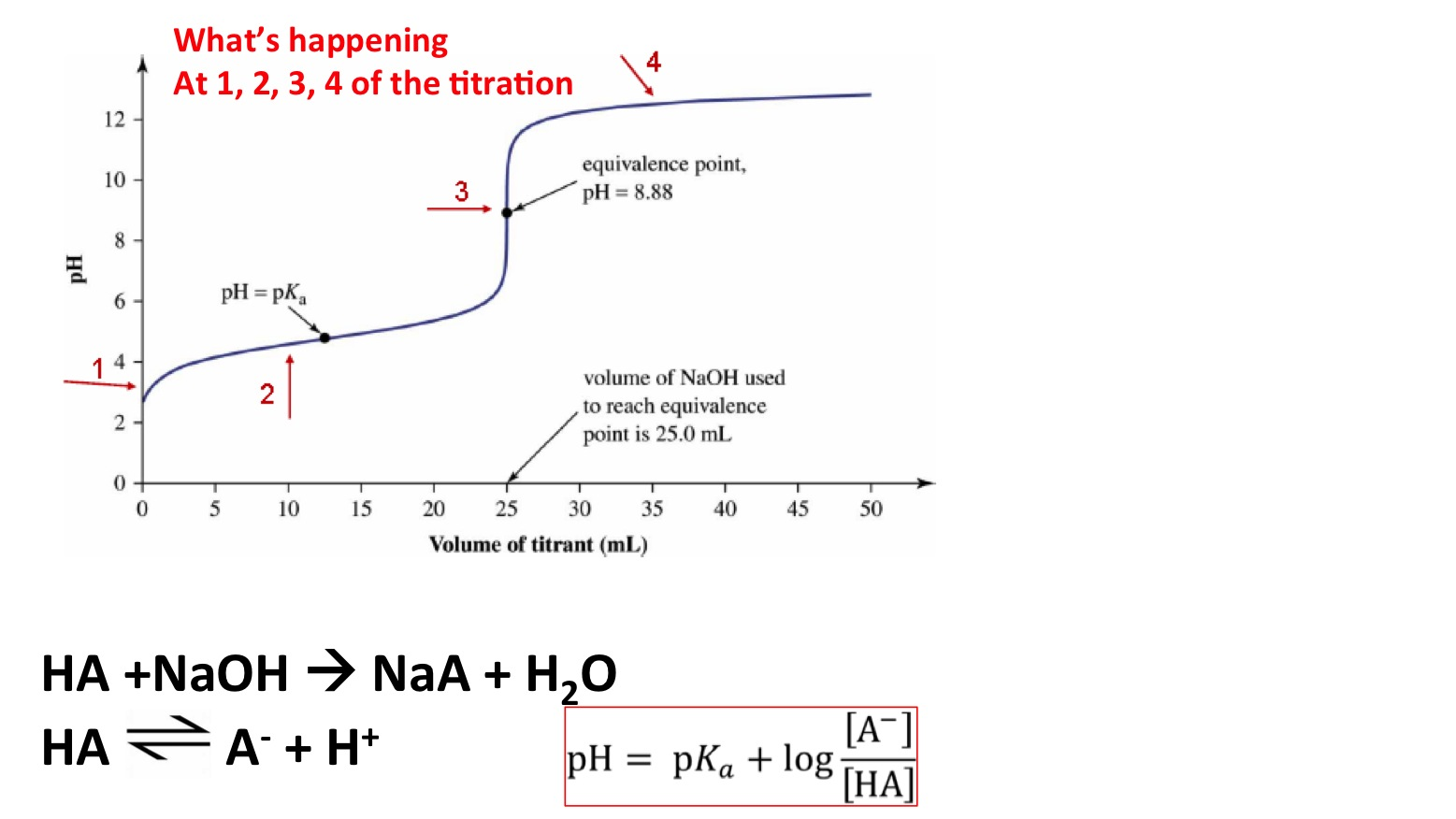 Required Practical Investigate How Ph Changes When A Weak Acid Reacts With  A Strong Base And When A Strong Acid Reacts With A Weak Base