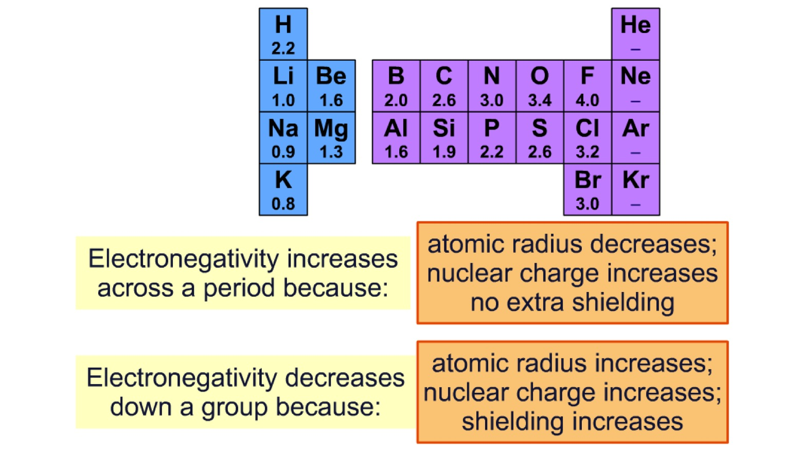 Physical properties of period 3 elements secondary science 4 all higher ncd across period 3 slide55 urtaz Choice Image