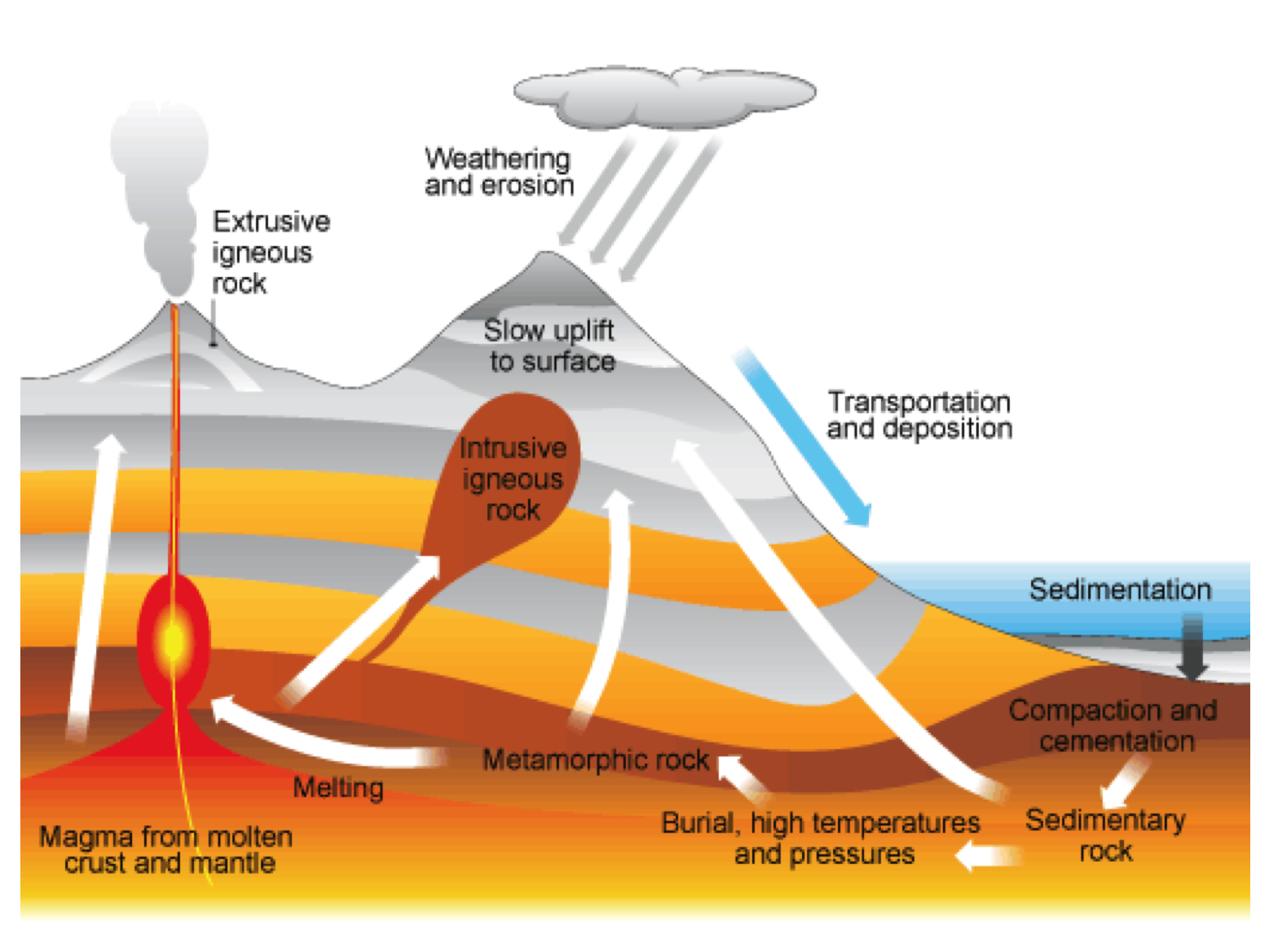Rock Cycle | Secondary Science 4 All