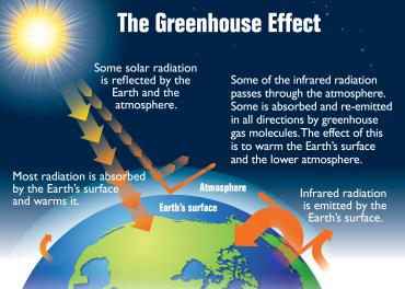Earth's_greenhouse_effect_(US_EPA,_2012)