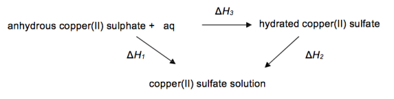 determination of enthalpy of hydration of copper sulphate How to: make copper sulfate crystals  determine enthalpy in the hydration of mgso4  salicylate determination with visual colorimetry.